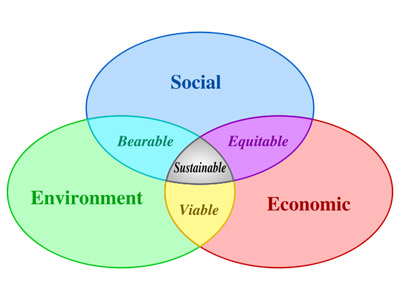 sustainability diagram